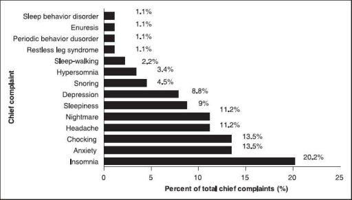 The incidences of the common chief complaints in patients with OSAS