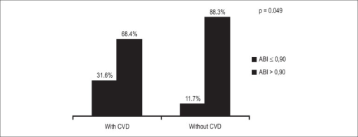Prevalence of altered ankle-brachial index (ABI) in patients with and withoutcardiovascular disease (CVD - %).