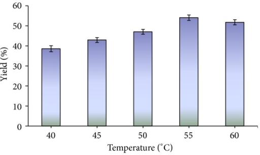 Effect of temperature on the synthesis of biodiesel. Reaction conditions: reaction time 96 h, methanol/oil 1 : 1 (mol/mol) and 2% lipase by oil weight.