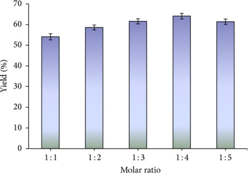 The effect of methanol/oil molar ratio on the methanolysis of castor oil. Reaction conditions: reaction temperature 55°C, 2% lipase by oil weight, and reaction time 96 h.