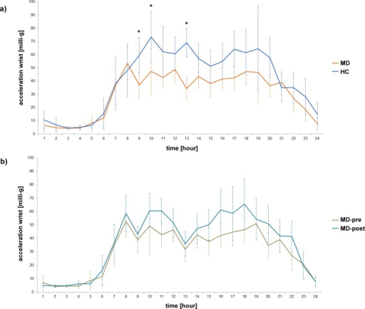Diurnal variation of motor activity measured at the wrist a) in MD patients at the beginning of treatment (MD) and healthy controls (HC) as well as b) in MD patients at the beginning (MD-pre) and after 4 weeks of inpatient treatment (MD-post).* show significant differences in hours analysed with post-hoc test (Newman-Keuls).