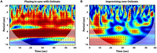Cross wavelet plots of the lateral movements of the musicians' right forearms, displaying the strength of coherence at each period (red for high coherence = 1, dark blue for low to no coherence = 0), as well as relative phase angle (right arrows equal in-phase coordination, left arrows equal anti-phase coordination). (A) Displays the coordination between two piano players playing the exact same part, in synchrony with the ostinato backing track. (B) Displays coordination while the musicians improvise over the ostinato backing track.