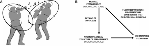 Macroscopic and microscopic interaction involved in musical improvisation. (A) Structural changes in visual and auditory information about co-performers actions at both local and global levels serve to constrain musical produce. (B) Adapted from Kugler and Turvey (1987), Illustrates the interaction between the micro and macroscopic scales, here the flow field of information refers to a the time-evolving structures of sound and light that are informative about current, future and past actions of the musicians as a group.