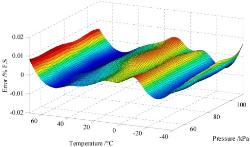 Surface plot of the pressure compensation error as a function of temperature and pressure, which is less than ±0.01% F.S. (pressure range of 50 kPa to 110 kPa and temperature range of −40 °C to 70 °C).