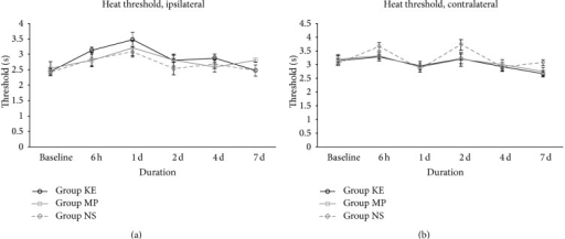 Heat thresholds of KE, MP, and NS groups on the ipsilateral (a) and contralateral side (b) from baseline before ischaemia to the first 7 days after reperfusion. There was no obvious difference of withdrawal threshold to fabricated radiant heat among all treatment groups in both ipsilateral and contralateral sides during the 7-day study period.