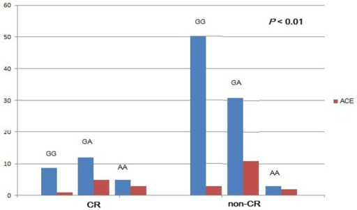 Clinical outcomes in different CYP2C19 genotypes, with or without CR, at 12-month follow-up.Abbreviations: CR, clopidogrel resistance; ACE, adverse cardiovascular events.