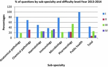 Percentages of questions by sub-specialty and difficulty level: year 2013–2014