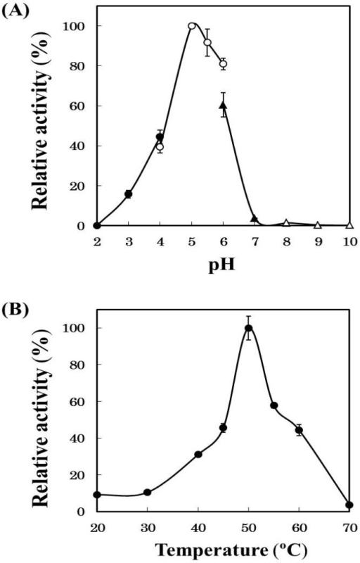 Effects of pH (A) and temperature (B) on the activity of the purified cathepsin B. (A) The activities of the purified cathepsin B were measured with Z-Phe-Arg-MCA at 50 °C using different buffers (pH 1.5~5.0, 0.2 M HCl-CH3COOH buffer; pH 5.0~6.0, 0.2 M CH3COOH-CH3COONa buffer; pH 6.0~8.0, 0.2 M KH2PO4-Na2HPO4 buffer; pH 8.0~10.0, 0.2 M boric acid + KCl-Na2CO3 buffer); and (B) the activities of the purified cathepsin B were measured at various temperatures at pH 5.0 using Z-Phe-Arg-MCA.