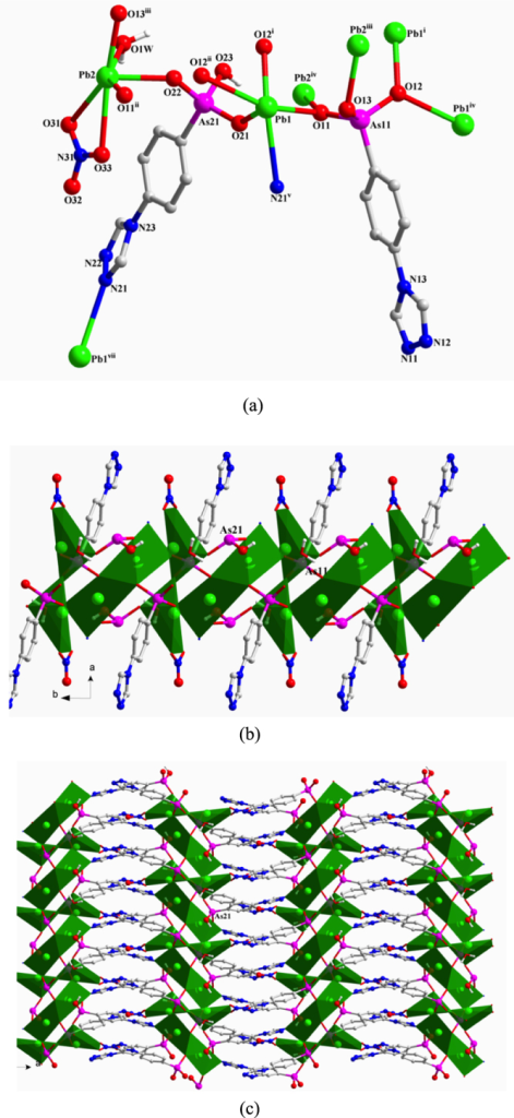 (a) The coordination environment of Pb(II) ions and the coordination modes of ligands in 1. Symmetry codes: (i) −x, −y + 1, −z; (ii) x, y + 1, z; (iii) −x, −y + 2, −z; (iv) x, y−1, z; (v) −x + 1/2, y−1/2, −z + 1/2; (vii) −x + 1/2, y + 1/2, −z + 1/2. (b) Polyhedral representation of the 1D substructure comprising Pb(II) ions, the two different AsO3 functionalities, and the NO3– anion in 1. (c) Polyhedral representation of the 2D layer structure of 1.