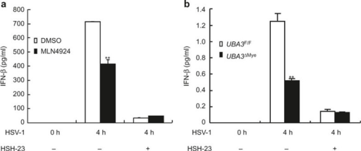 The effects of neddylation inhibition on HSV-1-induced early phase IFN-β production diminishes in the presence of NF-κB inhibitor JSH-23. (a) BMMs were pretreated with 0.1 μM MLN4924 and/or 30 μM JSH-23 or DMSO of equal volume for 30 min. or (b) BMMs from UBA3F/F and UBA3ΔMye mice were pretreated with 30 μM JSH-23 or DMSO of equal volume for 30 min. Then BMMs were infected with HSV-1 for the indicated periods of time cells and IFN-β concentration in the supernatants was measured with ELISA. **p < 0.01.