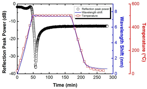 Typical evolution of the reflection peak power and the Bragg wavelength shift of one grating with the corresponding temperature profile during annealing for fabrication of the regenerated fiber Bragg grating (RFBG) in H2-loaded PS1250/1500 fiber.