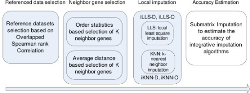 Framework of iMISS. iMISS (Integrative MISSing value estimation using multiple datasets) is composed four steps including reference dataset selection, neighbour gene selection, local imputation, and accuracy estimation.