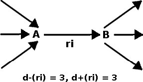 Connectivity of Reactions. Diagram describing different types of connectivities. Reaction ri utilizes metabolite A, which is produced by three reactions, and produces metabolite B, which is consumed by three reactions. Reaction ri then has an incoming degree of d-(ri) = 3 due to metabolite A, and outgoing degree of d+(ri) = 3.