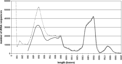 Sequence length distribution of rRNA genes in the SILVA 91 SSU database. The dotted line represents the sequence distribution directly after importing, the solid line after quality checks and alignment. The huge amount of sequences around 100 bases reflect the first impact of tag sequencing approaches.