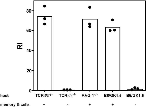 IgG memory response in different host mice lacking functional CD4+ cells. 5 × 106 sorted B cells from hyperimmunized C57BL/6 mice were transferred as described in Fig. 1, and mice were challenged with antigen 1 d after adoptive transfer of cells. The IgG antibody response in different recipient mice was measured 7 d after challenge with 2 μg HCMV-DBs i.v. Controls received no memory B cell preparations. The bars represent the mean of RI values; dots are individual values.