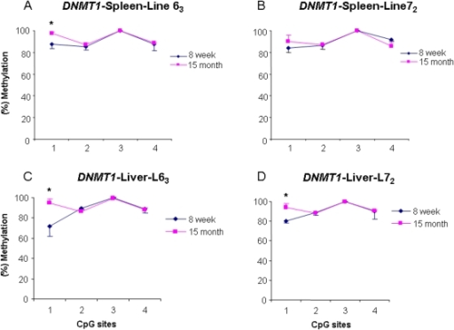 DNA methylation variations of DNMT1 in spleen (A, B) and liver (C, D) at 15 months and 8 weeks old in line 63 and line 72. * P<0.05. n = 5 for each line.