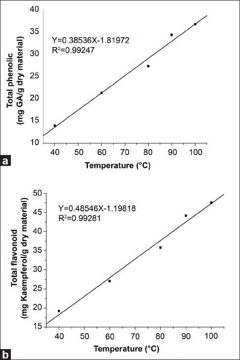 Relationship between (a) extraction temperature and total phenolic contents, (b) extraction temperature and total flavonoid contents