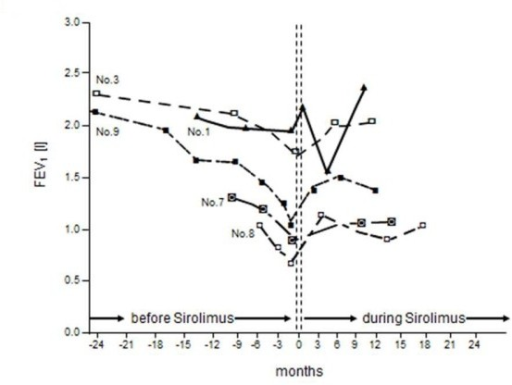 Changes of FEV1 before and during sirolimus therapy. Serial individual values of FEV1 (forced expiratory volume in 1 second) before and during sirolimus therapy in ten patients.