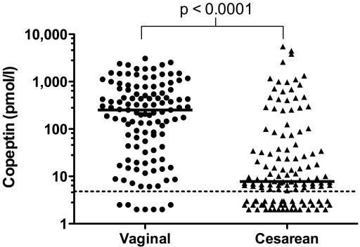 Copeptin concentration is increased after vaginal delivery. Copeptin cord blood concentrations according to the delivery mode are shown. The medians and the p-value of Mann-Whitney U test are shown. The dotted line indicates the detection limit (4.8 pmol/l).