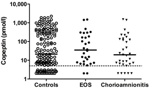 Copeptin concentration and early-onset sepsis. Copeptin cord blood concentrations in neonates with early-onset sepsis (EOS) and chorioamnnionitis compared with controls. The medians are shown. The dotted line indicates the detection limit (4.8 pmol/l).