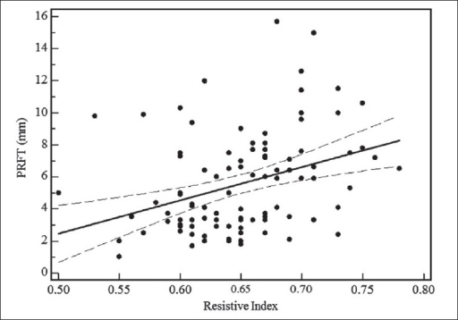 Linear regression curve of relation between echographicmeasured perirenal fat thickness and intrarenal artery resistive index in 102 human immunodeficiency virus-1-infected patients. Dotted line, 95% confidence interval; PRFT, perirenal fat thickness; RI, resistive index