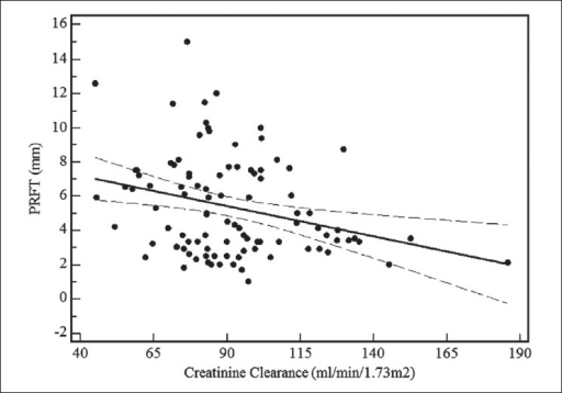 Linear regression curve of relation between echographicmeasured perirenal fat thickness (PRFT) and creatinine clearance in 102 human immunodeficiency virus-1-infected patients. Dotted line, 95% confidence interval; PRFT, perirenal fat thickness