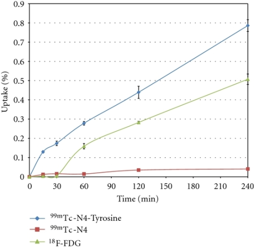 In vitro cellular uptake of 99mTc-N4-Tyrosine, 99mTc-N4, and 18F-FDG in cells from rat breast tumor cell line 13762. Data are expressed as mean percent of cellular uptake ± standard deviation (%Uptake ± SD) measured at 15, 30, 60, 120, and 240 minutes after coincubation with 99mTc-N4-Tyrosine.