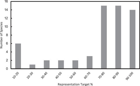 Distribution of representation targets.A large number of species have high percentage targets indicating highly restricted ranges.