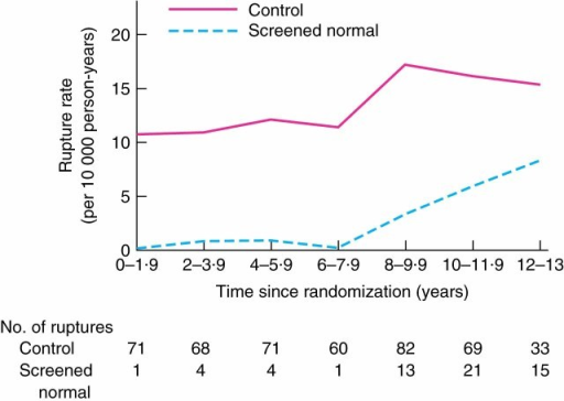 Rate of ruptured abdominal aortic aneurysm in men who originally screened normal and in the control group over time