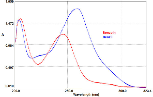benzoin to benzil Experiment 8: multistep synthesis  h o  recrystallization of benzil:  if 2 g of benzoin affords 18 g of benzil,.