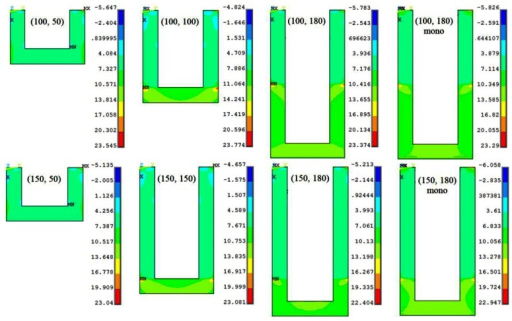 The longitudinal thermal stress distribution (MPa) in different (l, lp) microcantilever designs for bias voltage 5 V.