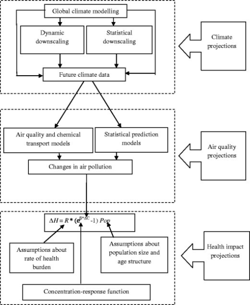 Major steps for projecting health impacts associated with air pollution and climate change. ∆H Change in health outcome resulting from changes in air pollution exposure, R baseline annual mortality or morbidity rate, β log relative risk associated with a unit change in air pollution exposure, ΔC estimated change in air pollution concentration, Pop future exposed population