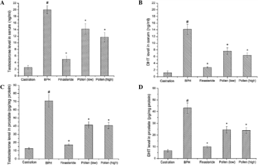 Effects of rape pollen SFE-CO2 on (A and C) testosterone and (B and D) DHT levels in (A and B) serum and (C and D) prostate. The rape pollen SFE-CO2 treatment groups exhibited significantly decreased testosterone and DHT levels in the serum and prostate compared with the BPH group. Rape pollen SFE-CO2 or finasteride treatment was administered 1 h prior to testosterone injection. #P<0.01, vs. castration; *P<0.05, vs. BPH. Castration, corn oil injection (sc) + PBS (p.o.); BPH, testosterone (sc) + PBS (p.o.); finasteride, 5 mg/kg finasteride (p.o.) + testosterone (sc); pollen (low), 21.3 mg/kg rape pollen SFE-CO2 (p.o.) + testosterone (sc); pollen (high), 88.7 mg/kg rape pollen SFE-CO2 (p.o.) + testosterone (sc); SFE, supercritical fluid extract; DHT, dihydrotestosterone; BPH, benign prostatic hyperplasia; PBS, phosphate-buffered saline.