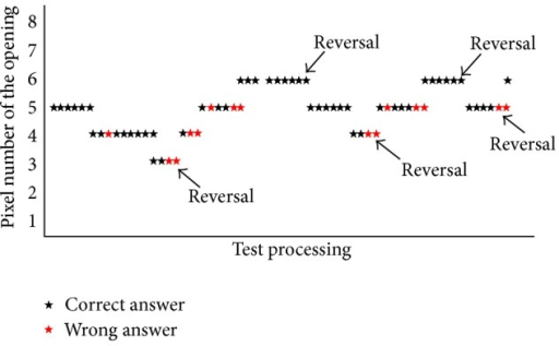An example of the 6-down-2-up staircase paradigm. It started at an opening size of 5 pixels, went up and down in 1 pixel step, and stopped when reaching the 5th reversals along the test procedure. The logarithms of the visual angles at these 5 reversals were averaged to give an estimate of visual acuity at this training. On a 19-inch 16 : 9 screen set at 1366 × 768 resolution, one pixel was equivalent to 160 sec of arc when viewed at 40 cm test distance.
