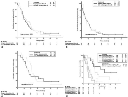 Kaplan–Meier curves (intention to treat analysis) for a overall survival, b time to progression, c overall survival after R0 resection, and d overall survival according to (y)pN status. CRT chemoradiation; O events [a, c, and d deaths or b progression of disease] observed; N overall number; pNx no tumor resection (d)