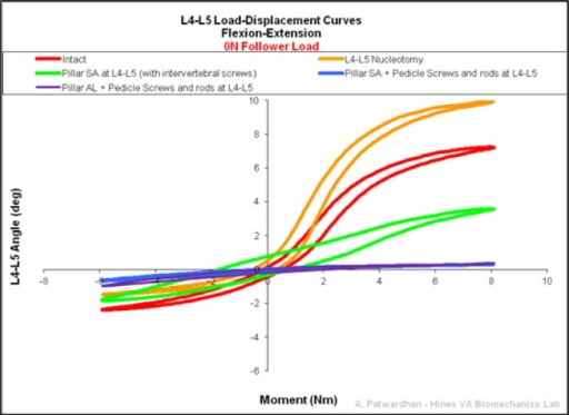 Representative L4-L5 Load-Displacement Curves in flexionextension 0N of preload.