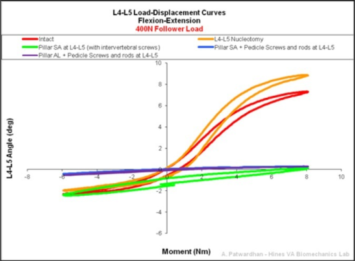 Representative L4-L5 Load-Displacement Curves in flexionextension 400N of follower preload.