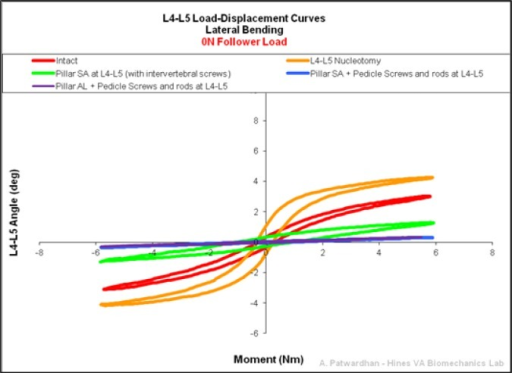 Representative L4-L5 Load-Displacement Curves in lateral bending 0N.