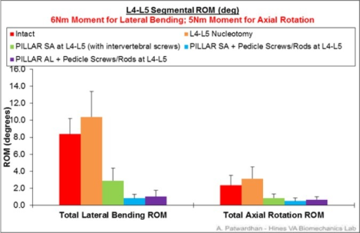 L4-L5 segmental range of motion in lateral bending and axial rotation.