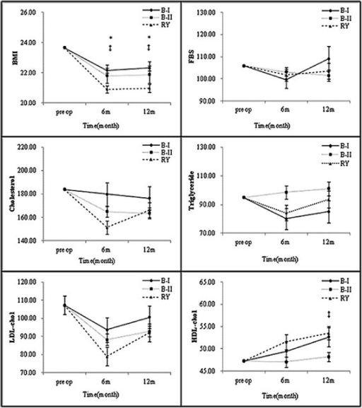 Subgroup analysis of metabolic parameters 6 and 12 months after gastrectomy by reconstruction type (*B-I vs. RY, †B-I vs. B-II, and ‡B-II vs. RY (P < 0.05)).