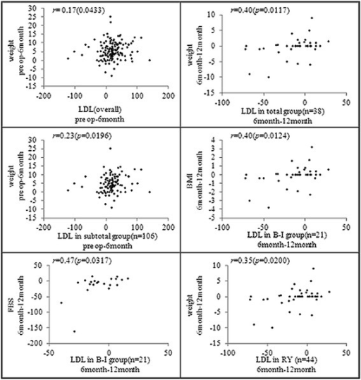 Correlations between baseline characteristics and LDL-cholesterol. The data are presented as Spearman's rank correlation coefficients (p values).