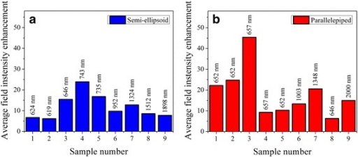 Calculated values of average electric field intensity enhancement within a 25-nm vicinity of differently shaped Au nanoparticles. Simulation results correspond to (a) semi-ellipsoid- and (b) parallelepiped-shaped Au nanoparticles on glass substrates. Effective geometrical parameters of Au nanoparticles used in FDTD modelling are the same for semi-ellipsoid and parallelepiped shapes and correspond to the data presented in Table 1 for samples R1 to R9, respectively. Labels above the bars indicate the light wavelength, which the maximal electric field intensity enhancement for specific nanoparticle geometry was obtained at.