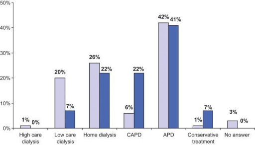 Nephrologists' first choice of RRT if they suffered from ESKD themselves (living donor excluded). The top selected modality is clearly automated PD (APD) whatever the nephrologists' own experience in PD care (< or >20 years, as represented by dark and light blue histograms, respectively). The second most chosen modality is home HD, followed by self-care HD in a satellite unit or continuous ambulatory PD (CAPD), depending on the duration of the responders' own experience in PD care. In-centre HD was the least selected option.
