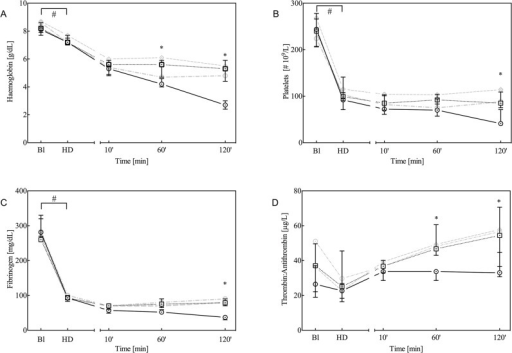 Haemoglobin (A), platelet count (B), fibrinogen (C) and thrombin-antithrombin (TAT; D) levels at baseline (Bl), after haemodilution (HD) and 10, 60 and 120 minutes after trauma.Data are presented as the median with inter-quartile ranges (IQR) for controls (solid black line, n = 7) and animals treated with 90 μg/kg rFVIIa (dotted black line, n = 7). For comparison, data from animals treated with either 180 or 360 μg/kg rFVIIa are presented as grey dotted lines. *P<0.05 control versus rFVIIa; #P<0.05 over time between baseline and haemodilution.