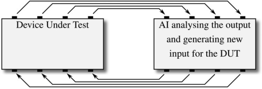 The feedback loop that is implemented for coverage-driven test generation using machine learning algorithms: an AI retrieves the output generated by a given system and generates new input to increase, e.g., a given coverage metric.