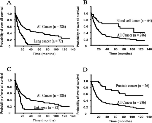 The Kaplan-Meier survival curves show the overall survival rates for each primary site of the SMUP cohort.A: lung cancers, B: blood cell tumors (including multiple myelomas and malignant lymphomas), C: Unknown (still unknown origin after the nine steps) and D: prostate cancers.