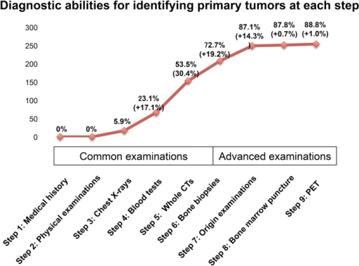 "The diagnostic abilities of each step for identifying the primary tumors in 286 SMUP cases: The graph shows the diagnostic abilities of each examination step.We divided the steps into two categories: steps 1~5 as ""common examinations"", and steps 6~9 as ""advanced examinations"". Almost half of the SMUP cases (53.3%) were diagnosed by ""common examinations"". Additionally, Step 9 (PET scan) was not efficient for identifying the primary site in our cohort. The details of these findings are shown in S2 Fig and Supplemental Table A in S1 File."