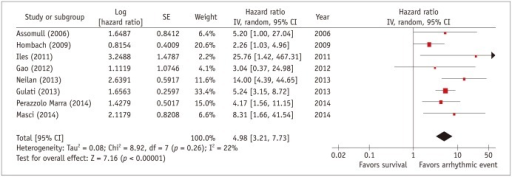 Individual and pooled hazard ratios from univariate Cox proportional hazards analysis for risk of arrhythmic events.Forest plot comparing prognosis of NICM patients with and without scar, detected by delayed-enhancement MRI. CI = confidence interval, NICM = non-ischemic cardiomyopathy, SE = standard error