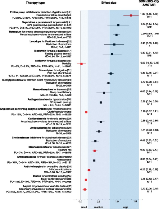 "Summary of effect sizes for common pharmacological treatments. The figure presents primary pharmacological intervention for a given therapy type, the primary outcome, descriptive statistics and efficacy measures. Effect sizes are expressed as standardized mean difference with corresponding confidence intervals on the right side and the AMSTAR score below. The graph in the middle shows a ranking of effect sizes according to Cohen: small effect size is no bigger than 0.2; medium effect size is around 0.5; and large effect sizes are bigger than 0.8. Marked with red color are outcomes that can be objectively measured and are patient-oriented [8–12, 15–18, 23–32]. The following drugs listed by the IMS Institute report were not included in the figure: thyroid preparations (no meta-analysis was found); anti-epileptics (no meta-analysis on monotherapy was found because current antiepileptic trials are add-on); hormonal contraceptives for birth control (no ""disease"" as an indication); and alpha-adrenergic antagonists for benign prostate hyperplasia (no SMD was provided or calculable). All values are statistically significant (except mortality for metformin). All additional confidence intervals can be obtained from the authors upon request. AMSTAR, a measurement scale for the assessment of the methodological quality of systematic reviews; ARD, absolute risk or response difference; CI, confidence interval; D, percentage of patients with the outcome in the drug group; MD, mean difference in original units; n, number of participants; N, number of trials; PL, percentage of patients with the outcome in the placebo group; PRR, percentage response ratio; SMD, standardized mean difference"