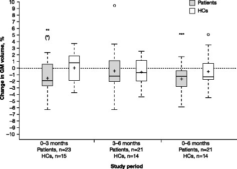 Gray matter volume changes in RRMS patients and HCs. Percent change in GM volume in RRMS patients treated with IFN β-1a SC tiw and in HCs was assessed. P-values were for the difference from zero within groups from the Wilcoxon signed-rank test. P-values in parentheses are those remaining significant after Holm–Bonferroni correction for multiple comparisons. *P < 0.05. **P < 0.01. ***P < 0.001. In the box plots, the bold line represents the median; the boxes represent the middle 50 % of data; the top and bottom of the box represent the third and first quartiles; the open circles are outliers. The whisker lines above and below the boxes represent the largest and smallest values that are not considered to be outliers. Means are denoted by a '+' sign. GM gray matter; HC healthy control; IFN interferon; RRMS relapsing–remitting multiple sclerosis; SC subcutaneously; tiw three times weekly